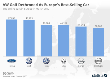 VW Golf Dethroned As Europe's Best-Selling Car
