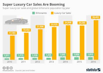 Infographic - Super Luxury Car Sales Are Booming