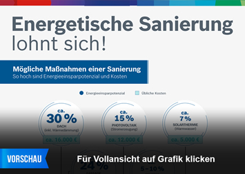 Infografik: Energetische Sanierung lohnt sich! | Statista