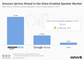Infographic: Amazon Sprints Ahead in the Voice-Enabled Speaker Market | Statista