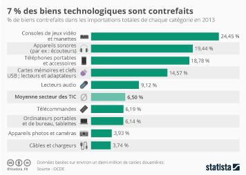 Infographie - 7 % des biens technologiques sont contrefaits