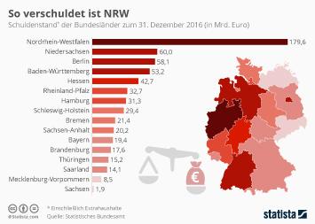 Infografik: So verschuldet ist Nordrhein-Westfalen | Statista