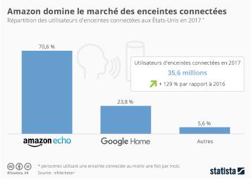 Infographie - Amazon domine le marché des enceintes connectées