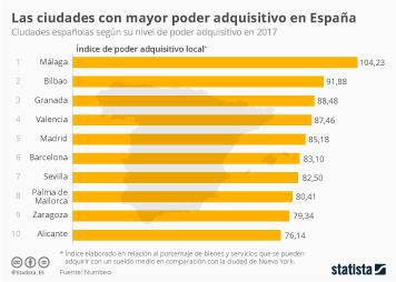 Infografía: Málaga, única ciudad española con mayor poder adquisitivo que Nueva York   Statista