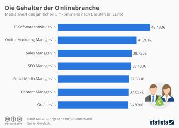 Die Gehälter der Onlinebranche