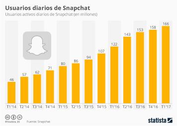 Infografía - Snapchat alcanza los 166 millones de usuarios diarios