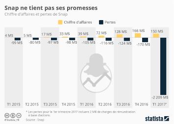 Infographie - Snap ne tient pas ses promesses
