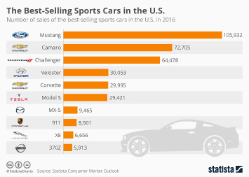 The Best-Selling Sports Cars in the U.S.