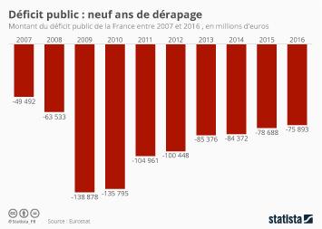 Infographie - Déficit public : neuf ans de dérapage