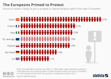 Infographic: The Europeans Primed to Protest | Statista