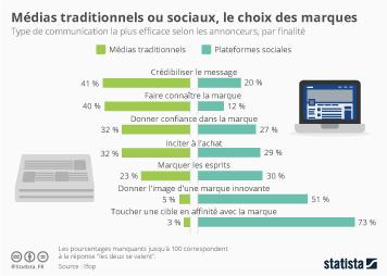 Infographie - Médias traditionnels ou sociaux, le choix des marques