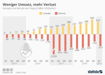Infografik - Quartalszahlen von Snap