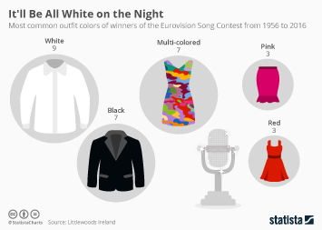 Link to It'll Be All White on the Night Infographic