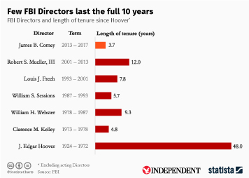 Infographic - Few FBI Directors last the full 10 years