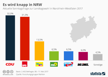 Link zu Landtagswahlen in Nordrhein-Westfalen Infografik - Es wird knapp in NRW Infografik