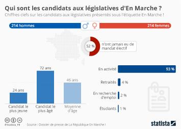 Infographie: Qui sont les candidats aux législatives d'En Marche ? | Statista
