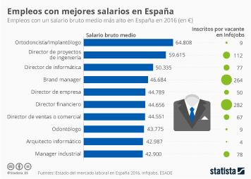 Infografía: Los puestos de trabajo mejor pagados en España | Statista