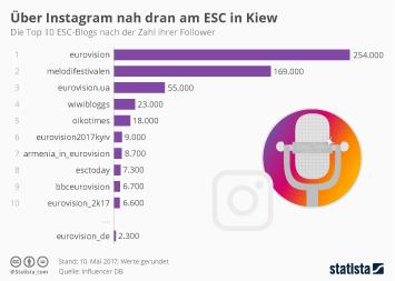 Infografik - ESC Instagram kiew