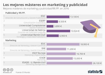 Infografía: Los mejores másteres de marketing y publicidad de España | Statista