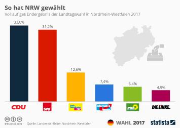 Infografik: So hat NRW gewählt | Statista