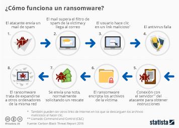 Infografía - ¿Cómo funciona un ransomware?