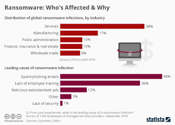 Infographic - distribution of global ransomware infections and leading causes