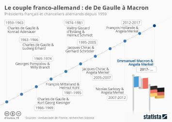 Infographie - Le couple franco-allemand : de Charles de Gaulle à Emmanuel Macron