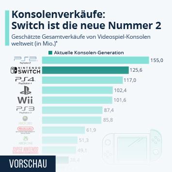 Infografik - Weltweiter Absatz der meistverkauften Spielekonsolen
