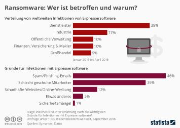 Infografik: Ransomware: Welche Branchen sind betroffen und warum? | Statista