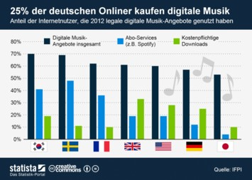 Infografik - Nutzung legaler digitaler Musik-Angebote