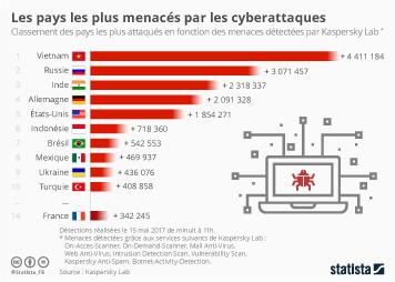 Infographie: Les pays les plus menacés par les cyberattaques | Statista