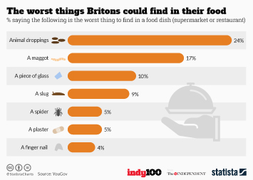 Infographic: The worst things Britons could find in their food  | Statista