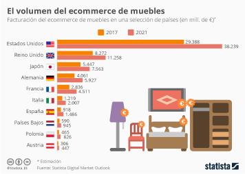 Infografía - El ecommerce de muebles aumentará un 38% hasta 2021 en España