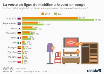 Infographie: La vente en ligne de mobilier a le vent en poupe | Statista