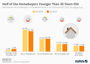 Half of the Homebuyers Younger Than 35 Years Old