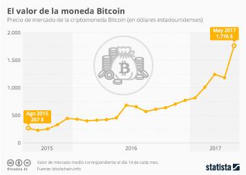Infografía - Bitcoin, una moneda en auge