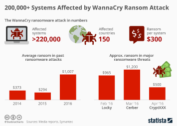 Infographic: 200,000+ Systems Affected by WannaCry Ransom Attack | Statista