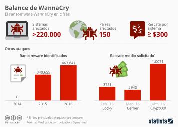 Infografía - WannaCry, el balance