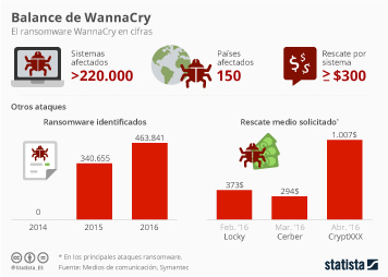 Infografía: WannaCry, el balance | Statista