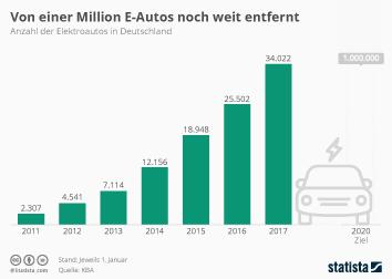 Infografik: Deutschland von einer Million E-Autos weit entfernt | Statista