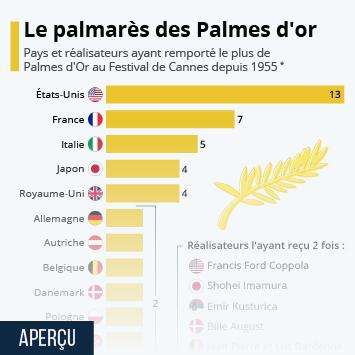 Infographie - La France, vice-championne de la Palme d'Or