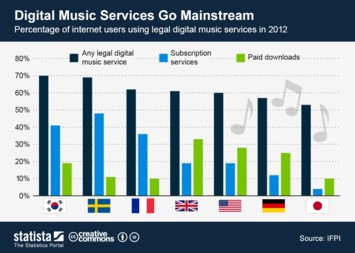 Infographic - Digital Music Services Go Mainstream