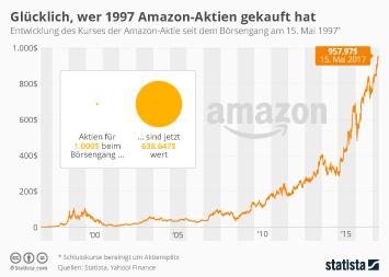 Infografik: Glücklich, wer 1997 Amazon-Aktien gekauft hat | Statista
