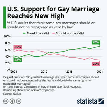 Infographic: U.S. Support for Gay Marriage Reaches New High | Statista