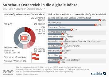 Infografik - YouTube-Nutzung in Österreich