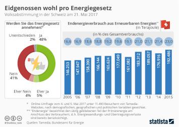 Infografik: Eidgenossen wohl pro Energiegesetz | Statista