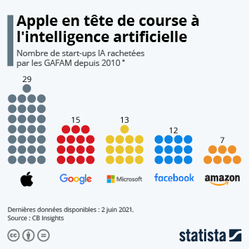 Infographie - Apple et Google en tête de course à l'intelligence artificielle
