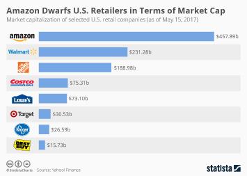 Infographic: Amazon Dwarfs U.S. Retailers in Terms of Market Cap   Statista