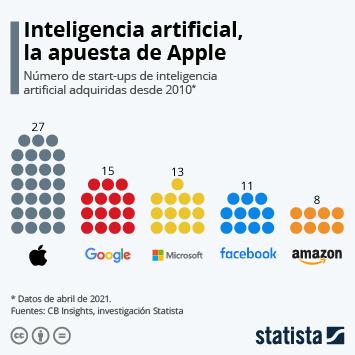 Infografía: La gran inversión de Google en la inteligencia artificial | Statista