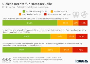 Infografik - Gleiche Rechte für Homosexuelle